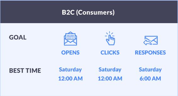 B2C SellBrite 2