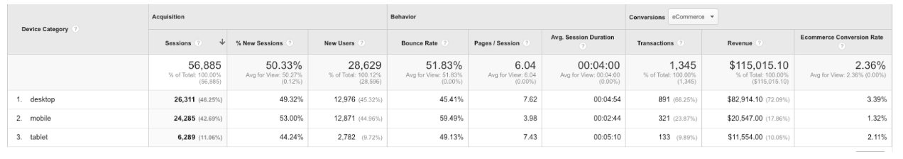 Google analytics ecommerce data