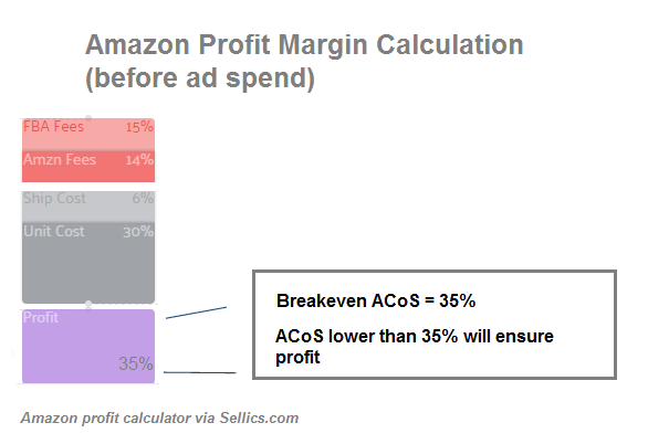 Sellics breakeven ACOS