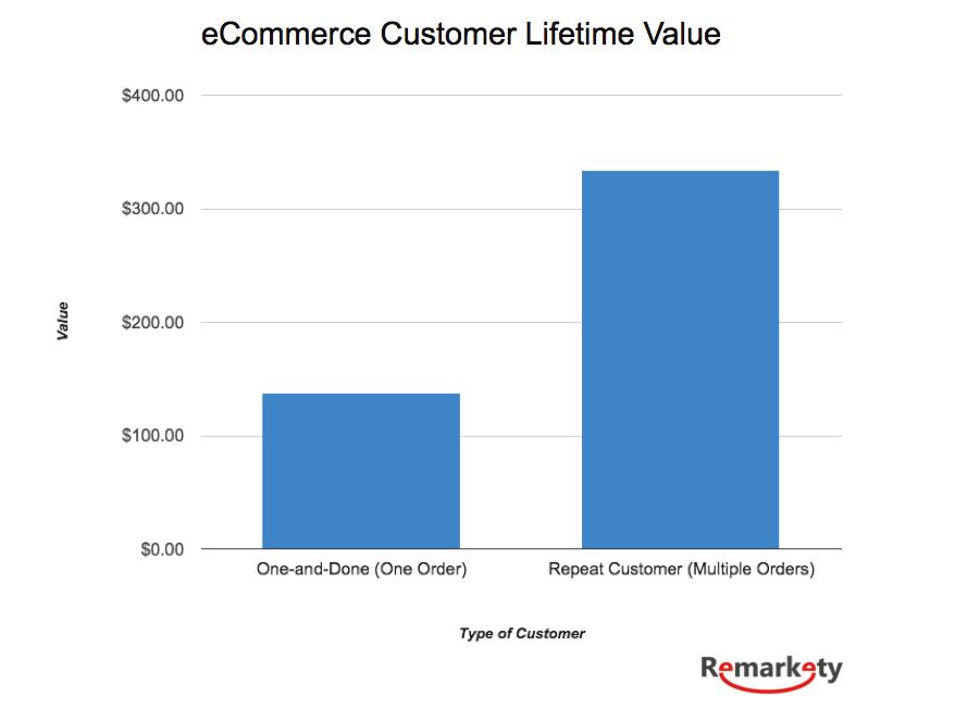 Study On Customer Lifetime Value Retention eCommerce