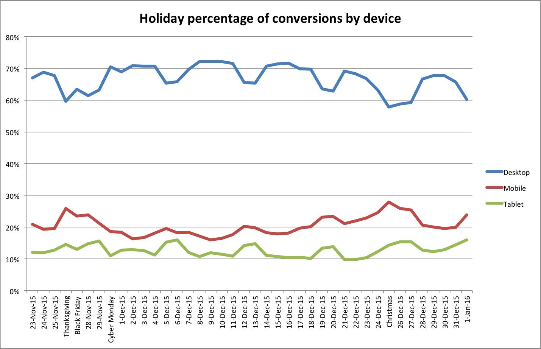 mobileconversion